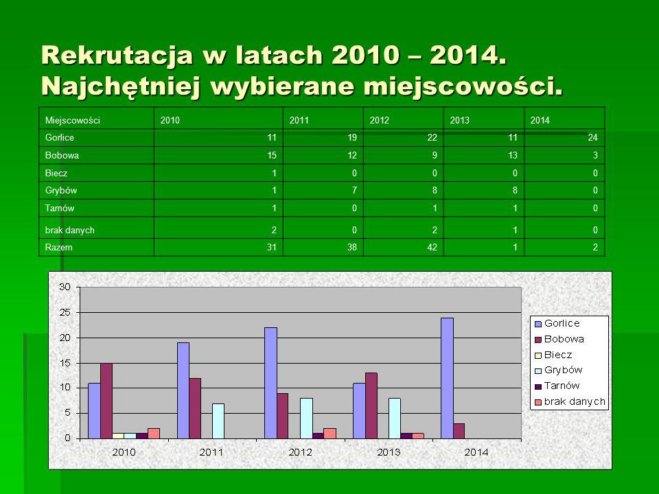 Rekrutacja w latach 2010 – 2014. Najchętniej wybierane miejscowości. Miejscowości20102011201220132014 Gorlice1119221124 Bobowa15129133 Biecz10000 Gryb