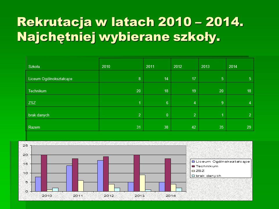 Rekrutacja w latach 2010 – 2014. Najchętniej wybierane szkoły.