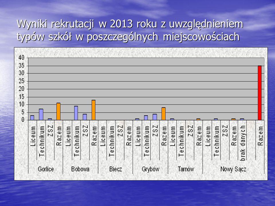 Wyniki rekrutacji w 2013 roku z uwzględnieniem typów szkół w poszczególnych miejscowościach