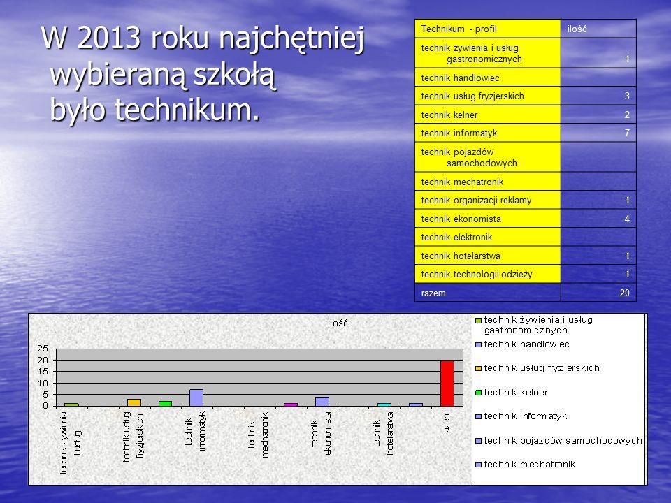 W 2013 roku najchętniej wybieraną szkołą było technikum. Technikum - profililość technik żywienia i usług gastronomicznych1 technik handlowiec technik