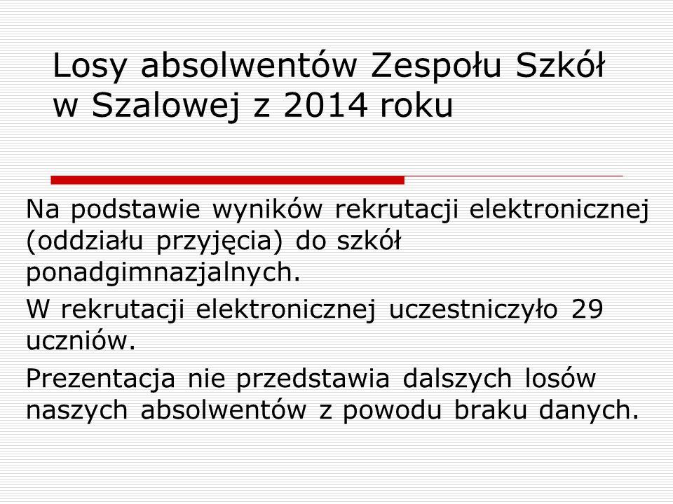 Losy absolwentów Zespołu Szkół w Szalowej z 2014 roku Na podstawie wyników rekrutacji elektronicznej (oddziału przyjęcia) do szkół ponadgimnazjalnych.