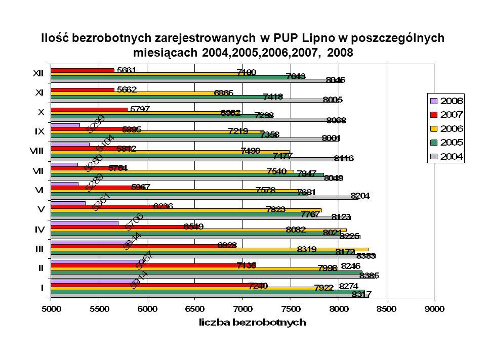 Ilość bezrobotnych zarejestrowanych w PUP Lipno w poszczególnych miesiącach 2004,2005,2006,2007, 2008