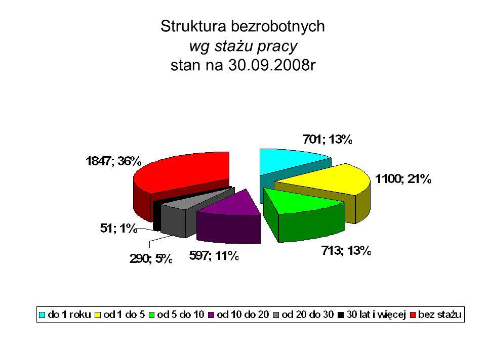 Struktura bezrobotnych wg stażu pracy stan na 30.09.2008r