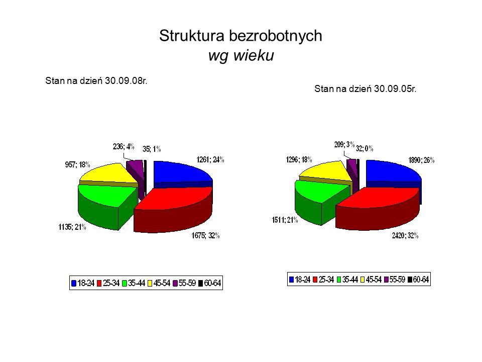 Struktura bezrobotnych wg wieku Stan na dzień 30.09.08r. Stan na dzień 30.09.05r.