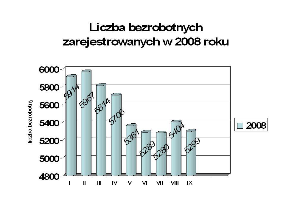 Struktura bezrobotnych wg czasu pozostawania bez pracy Stan na dzień 30.09.08r.