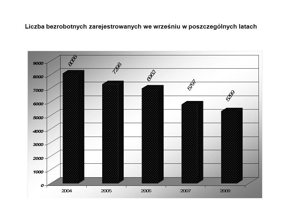 Liczba bezrobotnych zarejestrowanych we wrześniu w poszczególnych latach