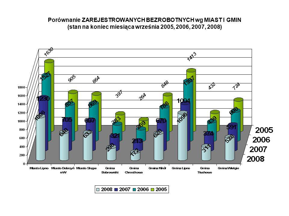 Porównanie ZAREJESTROWANYCH BEZROBOTNYCH wg MIAST I GMIN (stan na koniec miesiąca września 2005, 2006, 2007, 2008)