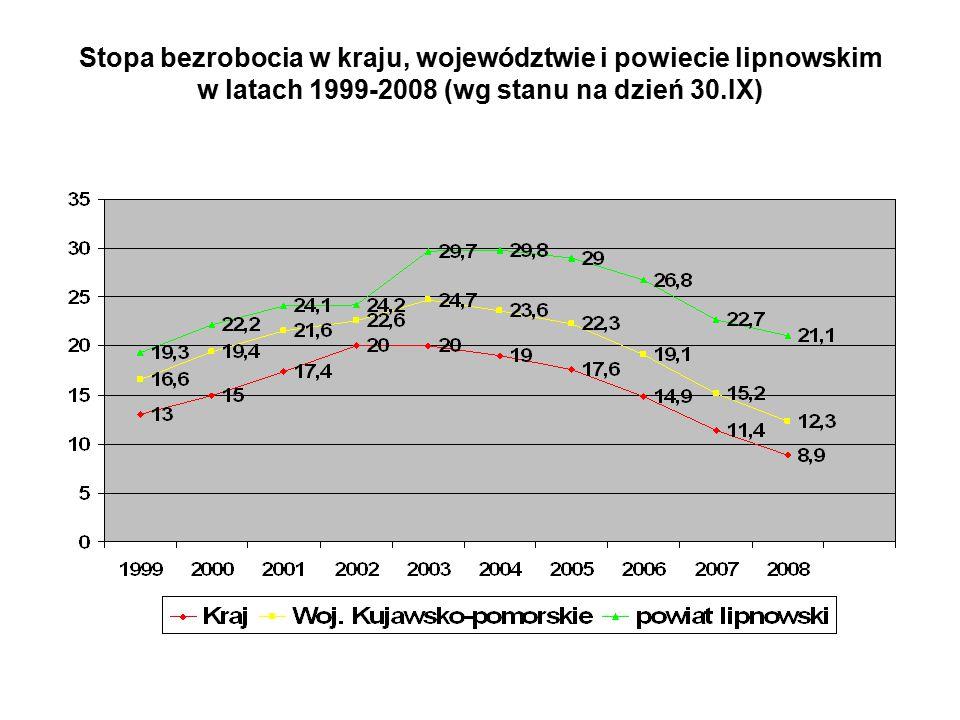 Stopa bezrobocia w kraju, województwie i powiecie lipnowskim w latach 1999-2008 (wg stanu na dzień 30.IX)