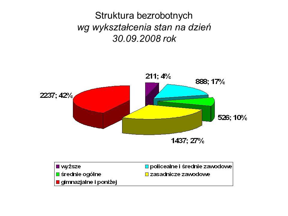 Struktura bezrobotnych wg wykształcenia stan na dzień 30.09.2008 rok
