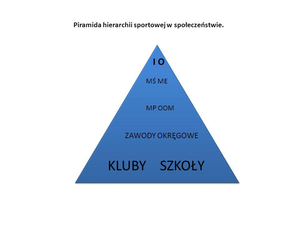 KLUBY SZKOŁY I O MŚ ME MP OOM Piramida hierarchii sportowej w społeczeństwie. ZAWODY OKRĘGOWE