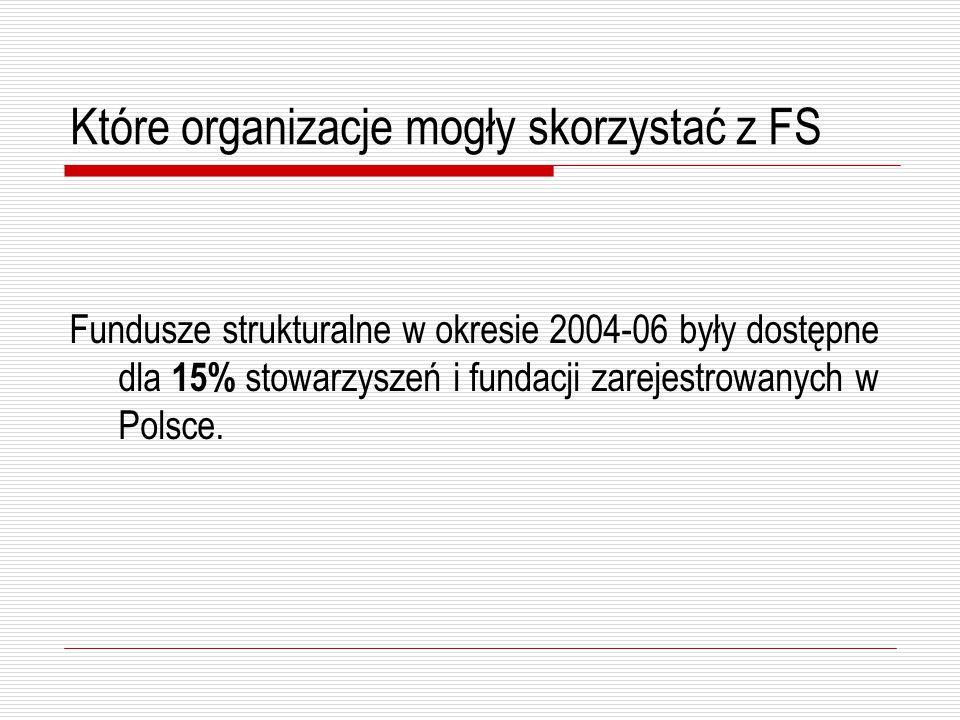 Które organizacje mogły skorzystać z FS Warunki brzegowe:  działalność w sferze polityki strukturalnej  księgowość  personel  konto w banku  budżet powyżej 20 tys.