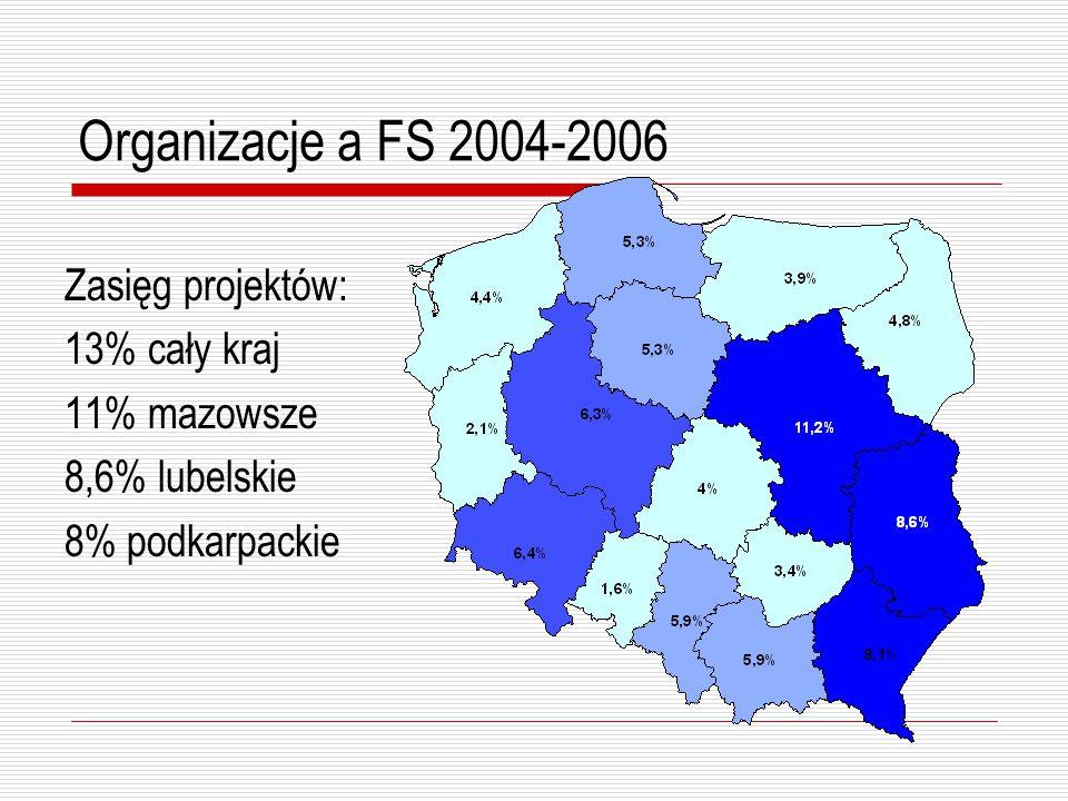 Organizacje a FS 2004-2006 Pochodzenie organizacji realizujących projekty: 20,3% mazowieckie 11,1% lubelskie 8,8% podkarpackie