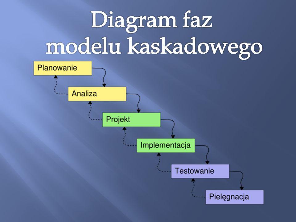 ułatwia organizację: planowanie, harmonogramowanie, monitorowanie przedsięwzięcia zmusza do zdyscyplinowanego podejścia wymusza kończenie dokumentacji po każdej fazie