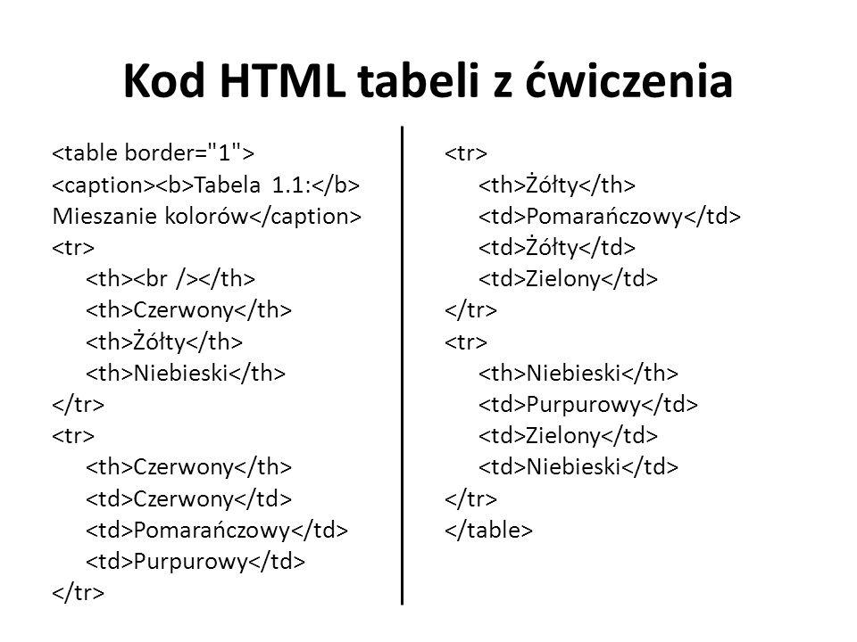 Kod HTML tabeli z ćwiczenia Tabela 1.1: Mieszanie kolorów Czerwony Żółty Niebieski Czerwony Pomarańczowy Purpurowy Żółty Pomarańczowy Żółty Zielony Niebieski Purpurowy Zielony Niebieski