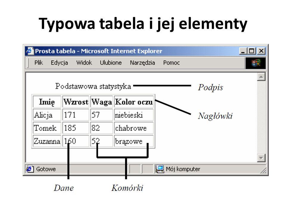 Znacznik Aby za pomocą kodów języka HTML utworzyć tabelę, stosujemy element …, który zawiera kod podpisu tabeli i samą jej definicję: … tytuł tabeli (opcjonalny) i jej zawartość … Należy jeszcze do znacznika dodać atrybut border i po znaku równości podać grubość obramowania w pikselach, bo inaczej powstanie nam tabela bez obramowania np.