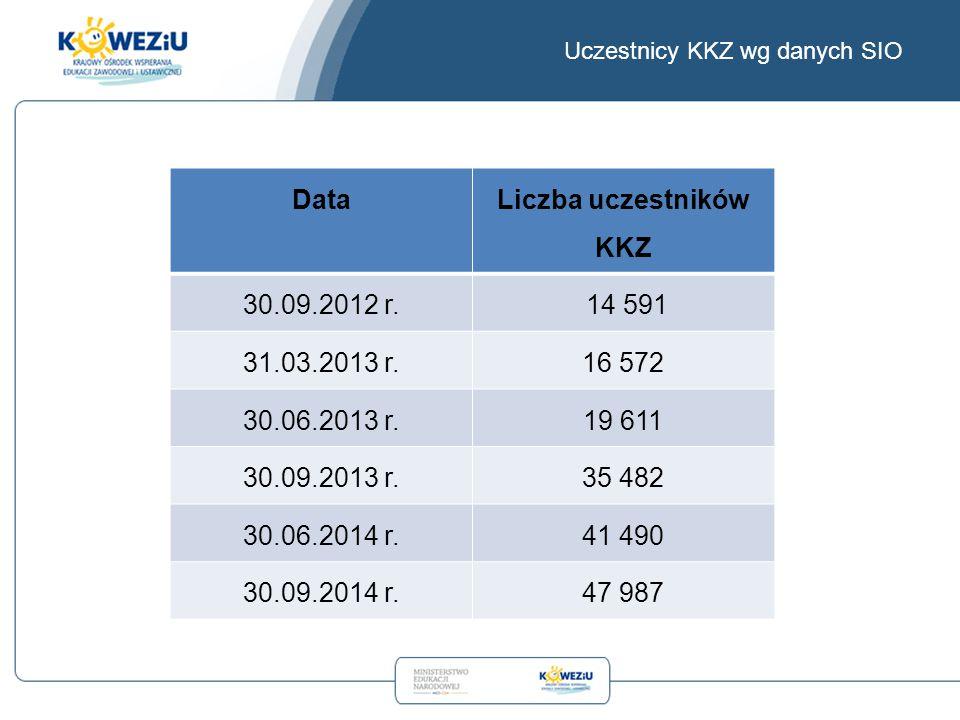 Uczestnicy KKZ wg danych SIO Data Liczba uczestników KKZ 30.09.2012 r.