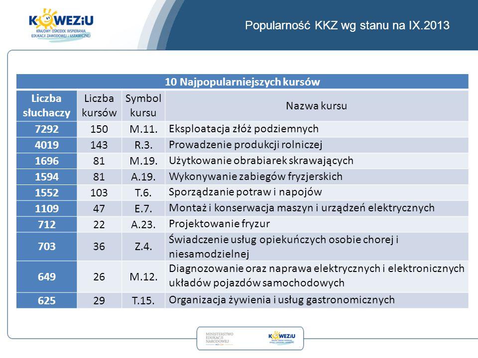 Popularność KKZ wg stanu na IX.2013 10 Najpopularniejszych kursów Liczba słuchaczy Liczba kursów Symbol kursu Nazwa kursu 7292150M.11.