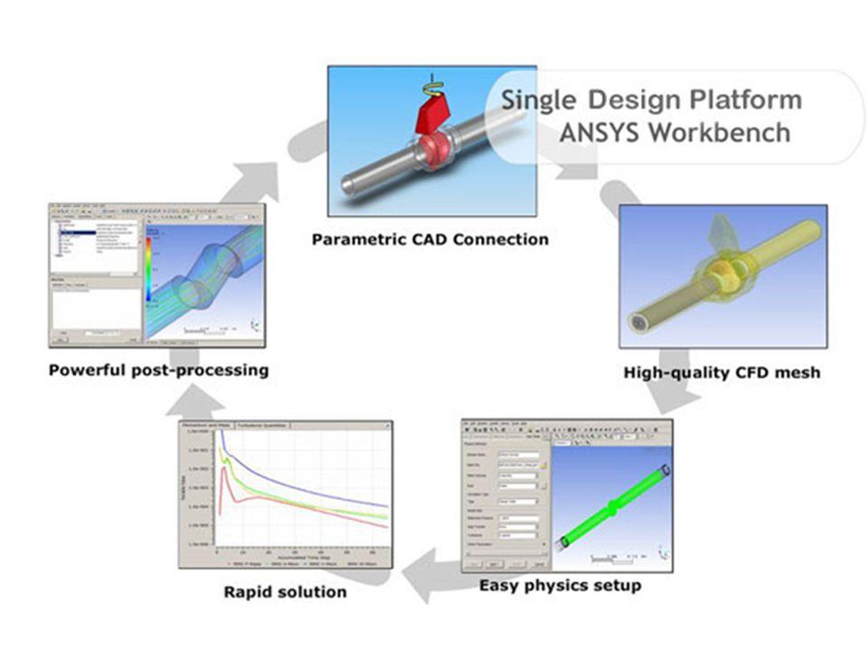 Schemat symulacji w Ansys Fluent złożonych z 3 podstawowych elementów obliczeń komputerowych