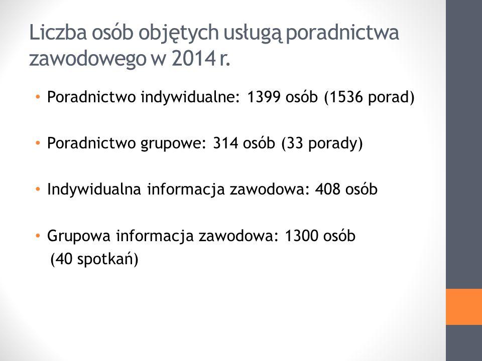 Liczba osób objętych usługą poradnictwa zawodowego w 2014 r.