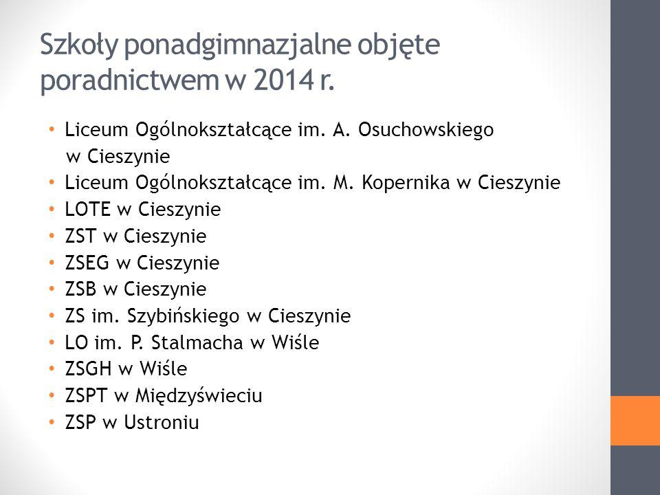 Szkoły ponadgimnazjalne objęte poradnictwem w 2014 r.