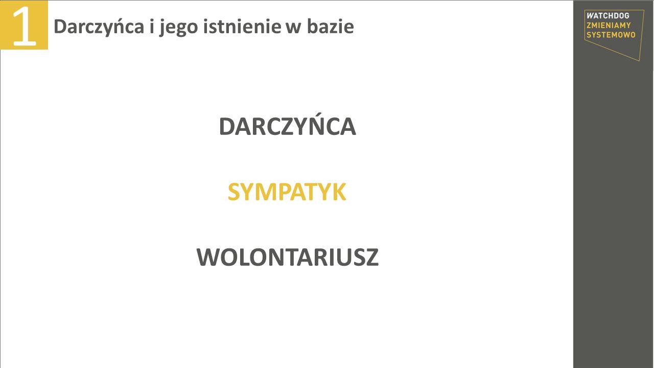 DARCZYŃCA SYMPATYK WOLONTARIUSZ Darczyńca i jego istnienie w bazie 1