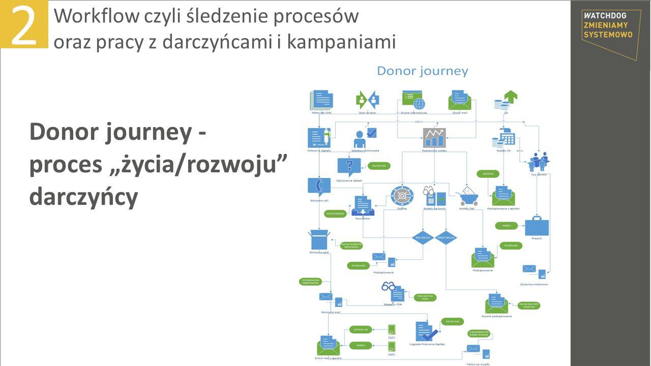 """Donor journey - proces """"życia/rozwoju"""" darczyńcy 2 Workflow czyli śledzenie procesów oraz pracy z darczyńcami i kampaniami"""