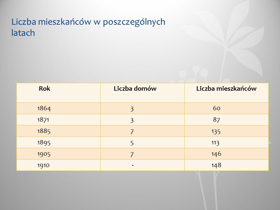 Liczba mieszkańców w poszczególnych latach Rok Liczba domów Liczba mieszkańców 1864 3 60 1871 3 87 1885 7 135 1895 5 113 1905 7 146 1910 - 148