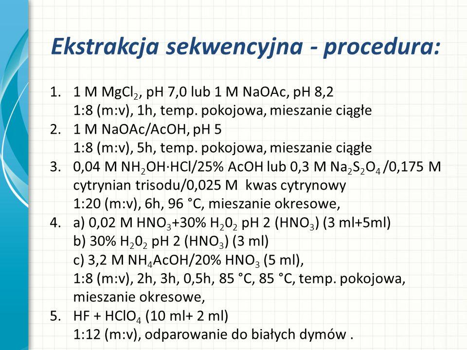 Ekstrakcja sekwencyjna - procedura: 1.1 M MgCl 2, pH 7,0 lub 1 M NaOAc, pH 8,2 1:8 (m:v), 1h, temp. pokojowa, mieszanie ciągłe 2.1 M NaOAc/AcOH, pH 5
