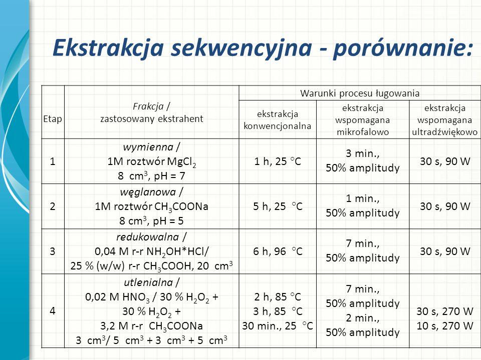 Ekstrakcja sekwencyjna - porównanie: Etap Frakcja / zastosowany ekstrahent Warunki procesu ługowania ekstrakcja konwencjonalna ekstrakcja wspomagana m