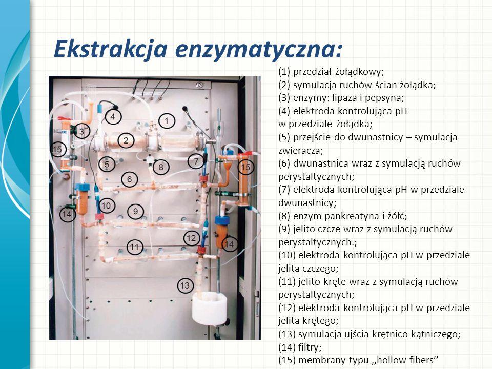 Ekstrakcja enzymatyczna: (1) przedział żołądkowy; (2) symulacja ruchów ścian żołądka; (3) enzymy: lipaza i pepsyna; (4) elektroda kontrolująca pH w pr
