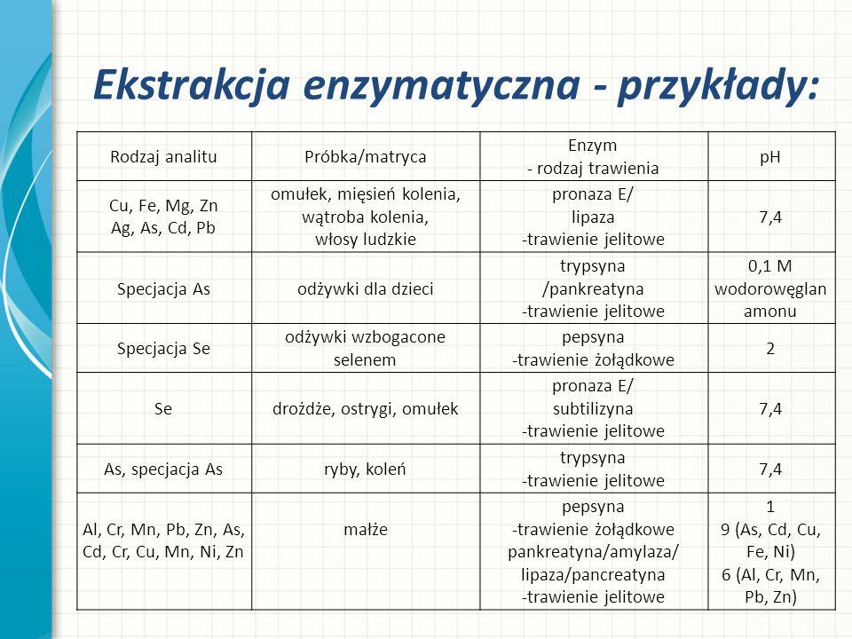 Ekstrakcja enzymatyczna - przykłady: Rodzaj analituPróbka/matryca Enzym - rodzaj trawienia pH Cu, Fe, Mg, Zn Ag, As, Cd, Pb omułek, mięsień kolenia, w