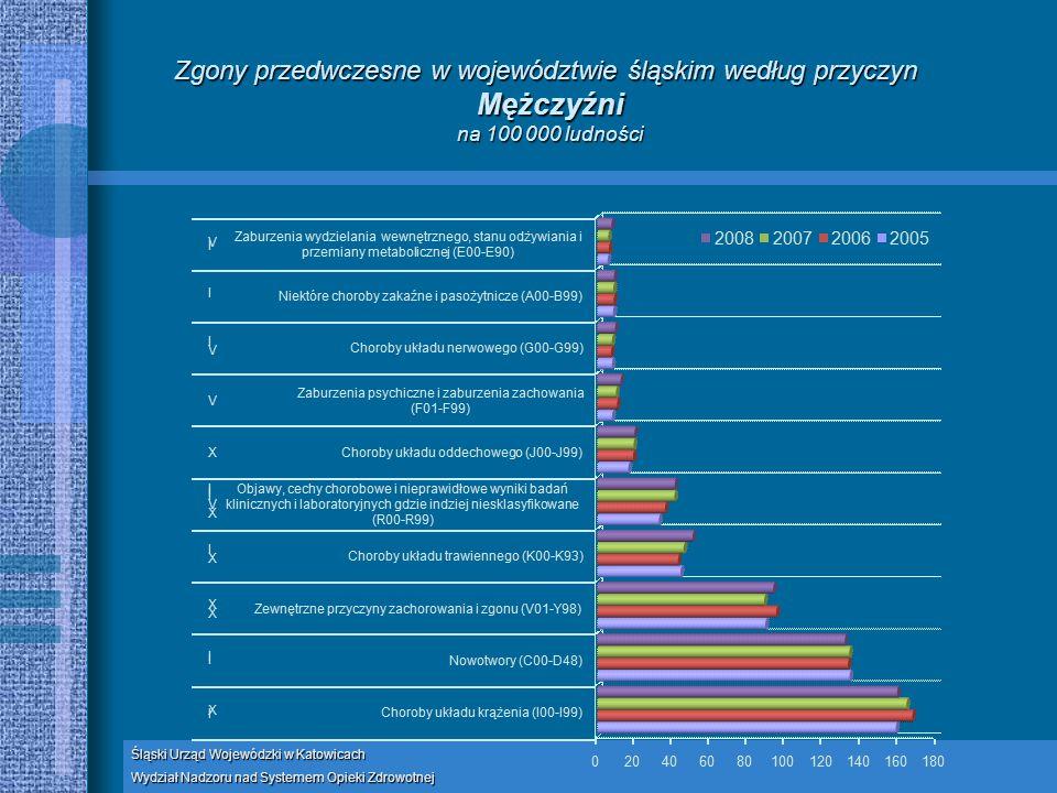 Zgony przedwczesne w województwie śląskim według przyczyn Mężczyźni na 100 000 ludności Śląski Urząd Wojewódzki w Katowicach Wydział Nadzoru nad Systemem Opieki Zdrowotnej
