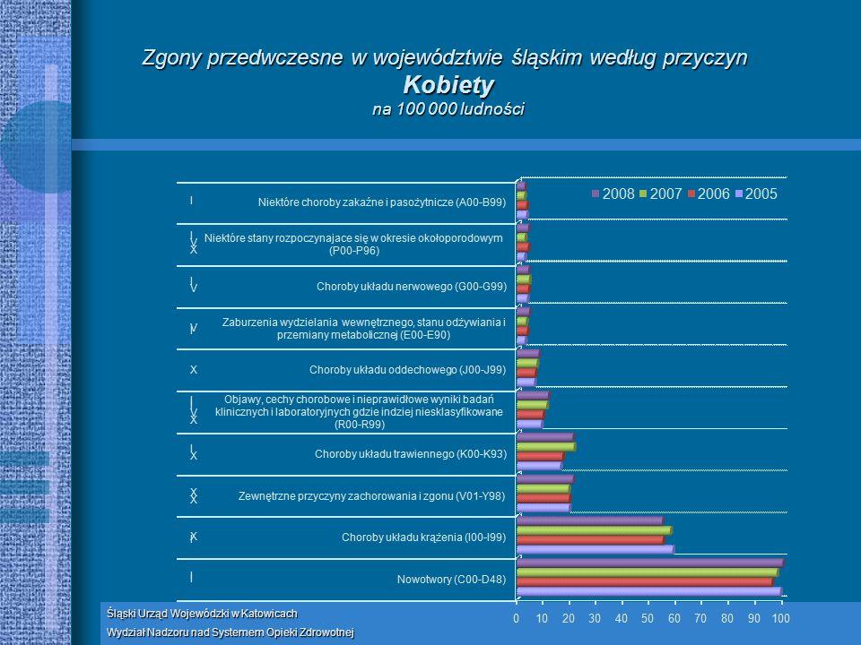 Śląski Urząd Wojewódzki w Katowicach Wydział Nadzoru nad Systemem Opieki Zdrowotnej Zgony przedwczesne w województwie śląskim według przyczyn Kobiety na 100 000 ludności