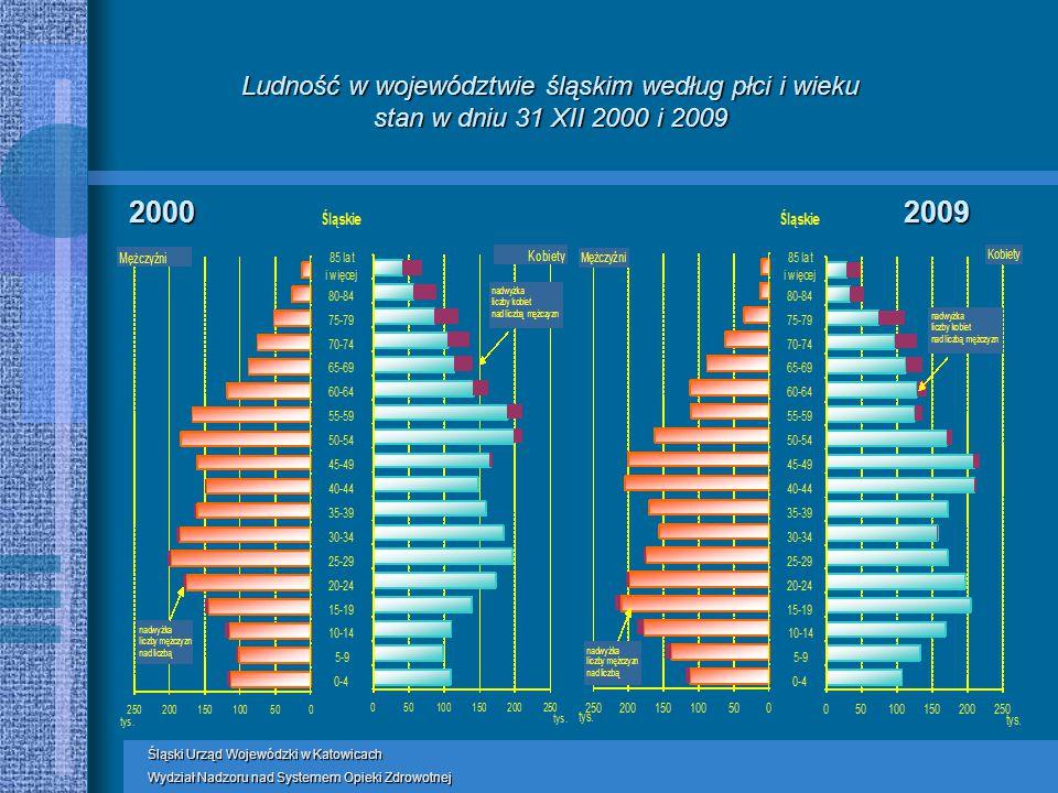 Ludność w województwie śląskim według płci i wieku stan w dniu 31 XII 2000 i 2009 20002009 Śląski Urząd Wojewódzki w Katowicach Wydział Nadzoru nad Systemem Opieki Zdrowotnej