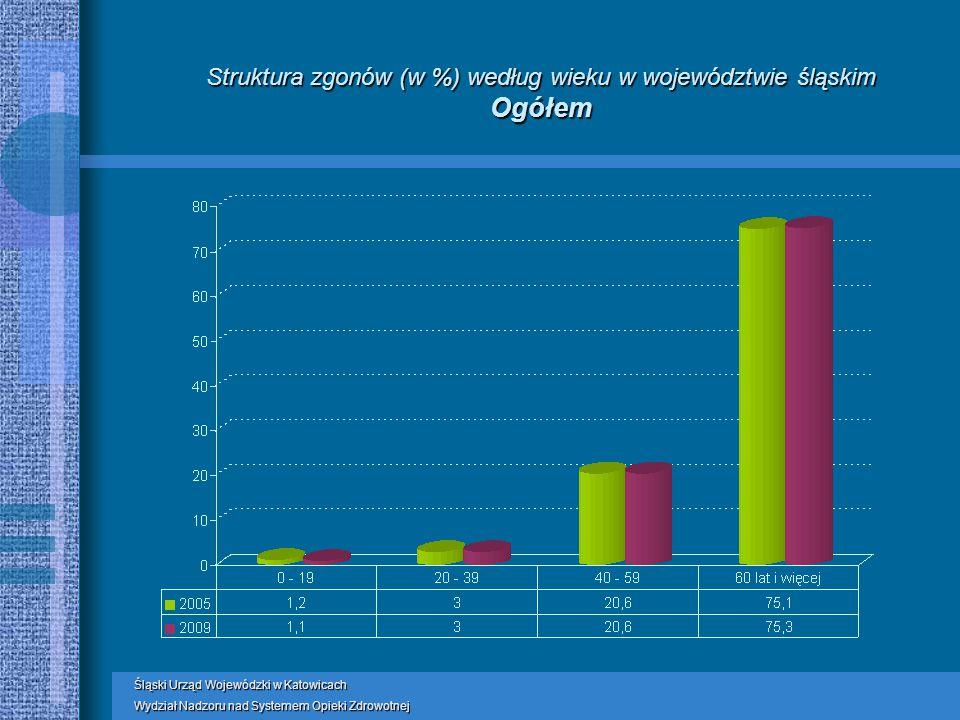 Struktura zgonów (w %) według wieku w województwie śląskim Ogółem Śląski Urząd Wojewódzki w Katowicach Wydział Nadzoru nad Systemem Opieki Zdrowotnej