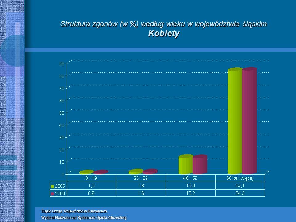 Struktura zgonów (w %) według wieku w województwie śląskim Kobiety Śląski Urząd Wojewódzki w Katowicach Wydział Nadzoru nad Systemem Opieki Zdrowotnej