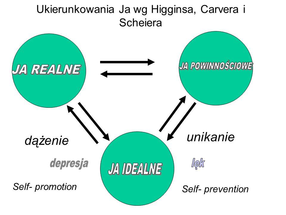 dążenie unikanie Ukierunkowania Ja wg Higginsa, Carvera i Scheiera Self- promotion Self- prevention