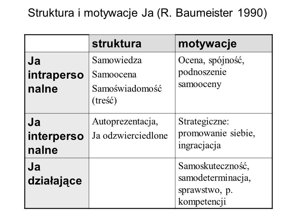 Struktura i motywacje Ja (R. Baumeister 1990) strukturamotywacje Ja intraperso nalne Samowiedza Samoocena Samoświadomość (treść) Ocena, spójność, podn