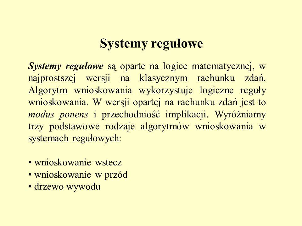 Systemy regułowe Systemy regułowe są oparte na logice matematycznej, w najprostszej wersji na klasycznym rachunku zdań. Algorytm wnioskowania wykorzys