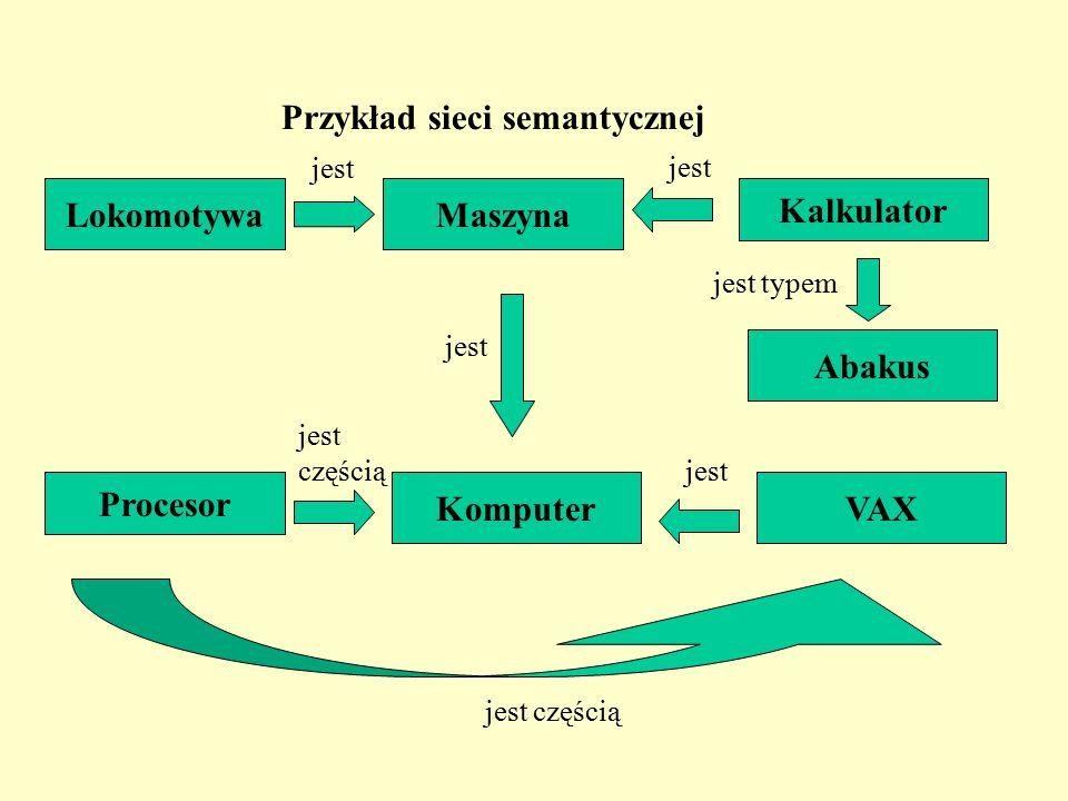 Przykład sieci semantycznej MaszynaLokomotywa Kalkulator Abakus Procesor KomputerVAX jest jest typem jest częścią jest jest częścią