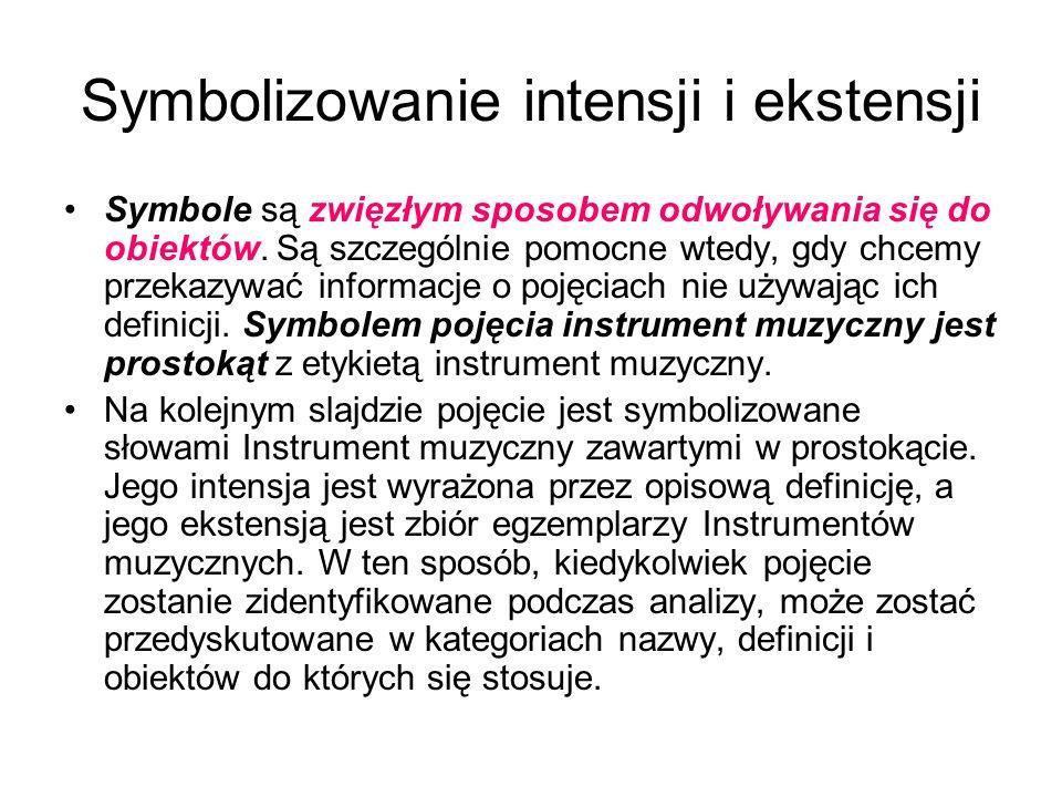 Symbolizowanie intensji i ekstensji Symbole są zwięzłym sposobem odwoływania się do obiektów. Są szczególnie pomocne wtedy, gdy chcemy przekazywać inf