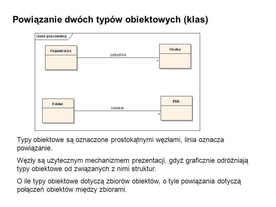 Powiązanie dwóch typów obiektowych (klas) Typy obiektowe są oznaczone prostokątnymi węzłami, linia oznacza powiązanie. Węzły są użytecznym mechanizmem