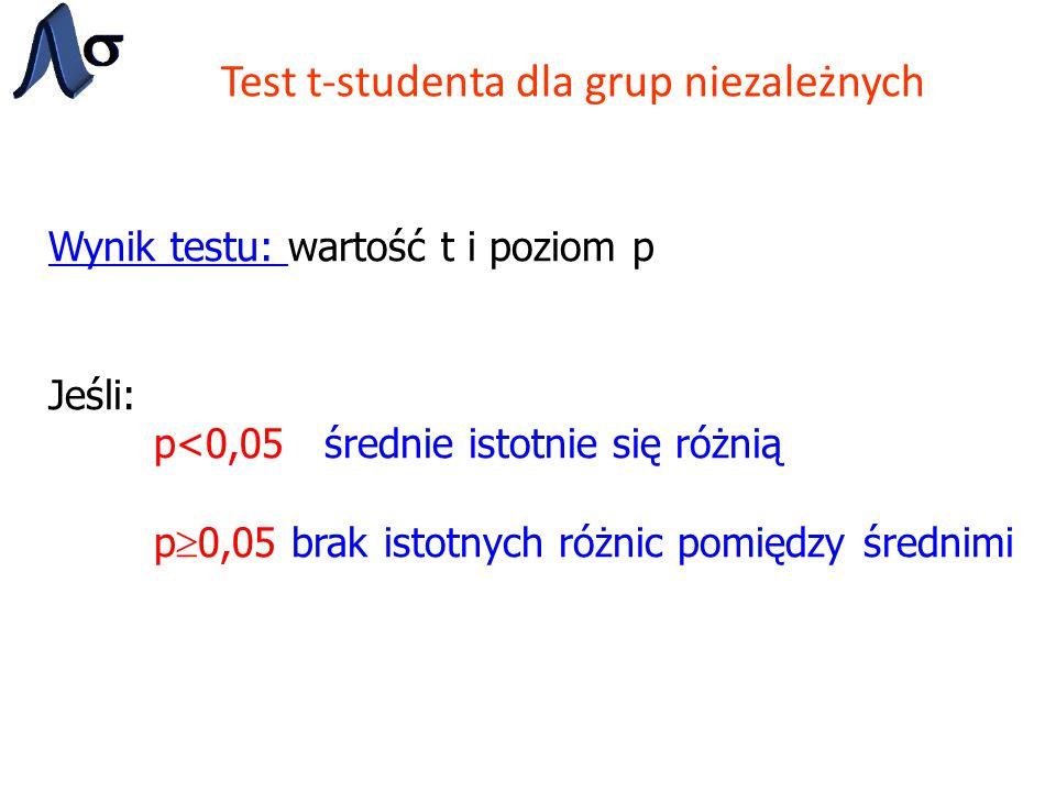 Test t-studenta dla grup niezależnych Wynik testu: wartość t i poziom p Jeśli: p<0,05 średnie istotnie się różnią p  0,05 brak istotnych różnic pomię
