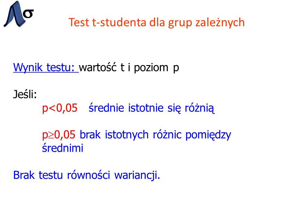 Test t-studenta dla grup zależnych Wynik testu: wartość t i poziom p Jeśli: p<0,05 średnie istotnie się różnią p  0,05 brak istotnych różnic pomiędzy