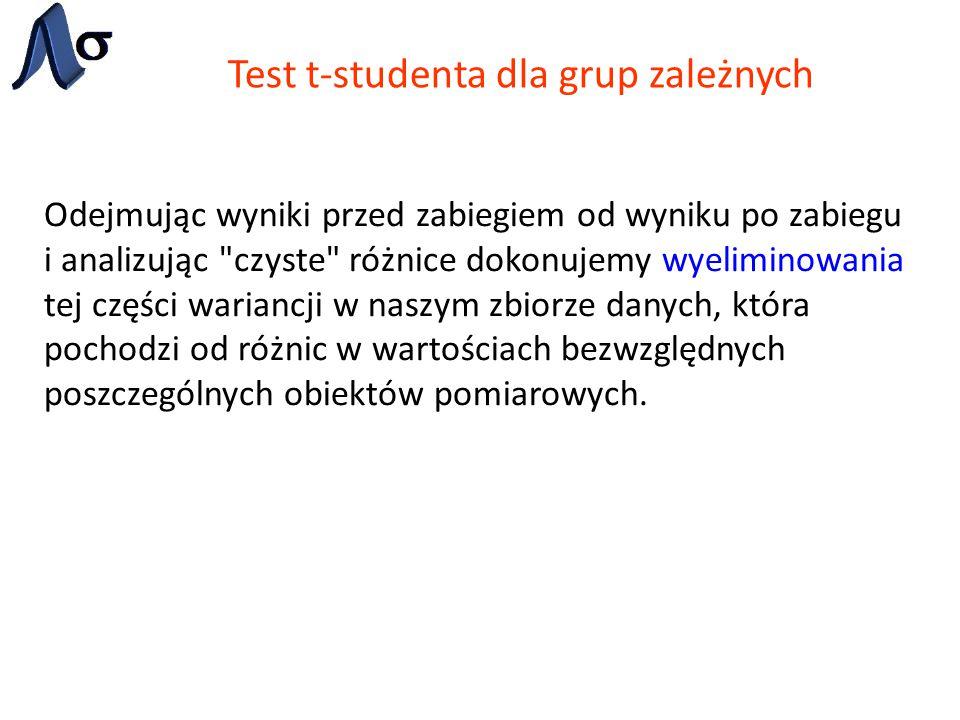 Test t-studenta dla grup zależnych Odejmując wyniki przed zabiegiem od wyniku po zabiegu i analizując