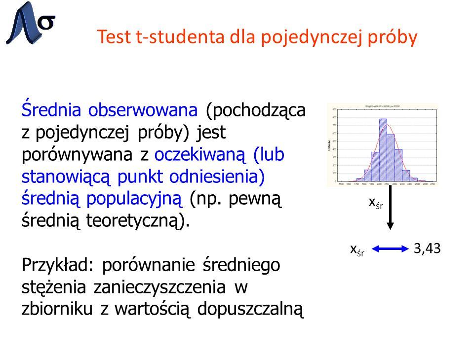 Test t-studenta dla pojedynczej próby Średnia obserwowana (pochodząca z pojedynczej próby) jest porównywana z oczekiwaną (lub stanowiącą punkt odniesi