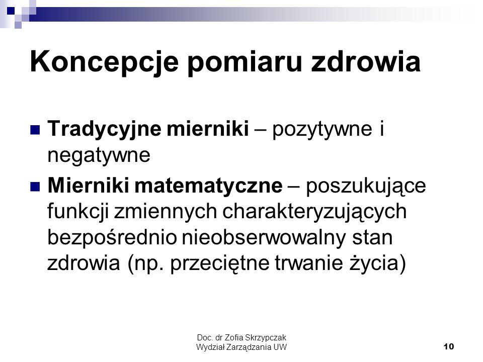 Doc. dr Zofia Skrzypczak Wydział Zarządzania UW10 Koncepcje pomiaru zdrowia Tradycyjne mierniki – pozytywne i negatywne Mierniki matematyczne – poszuk