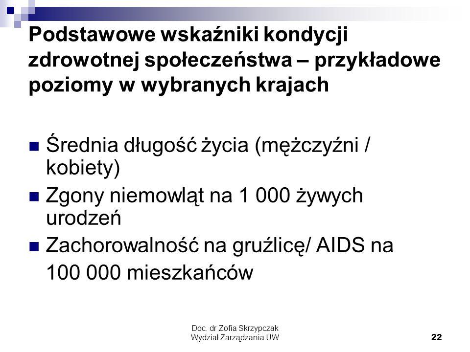 Doc. dr Zofia Skrzypczak Wydział Zarządzania UW22 Podstawowe wskaźniki kondycji zdrowotnej społeczeństwa – przykładowe poziomy w wybranych krajach Śre
