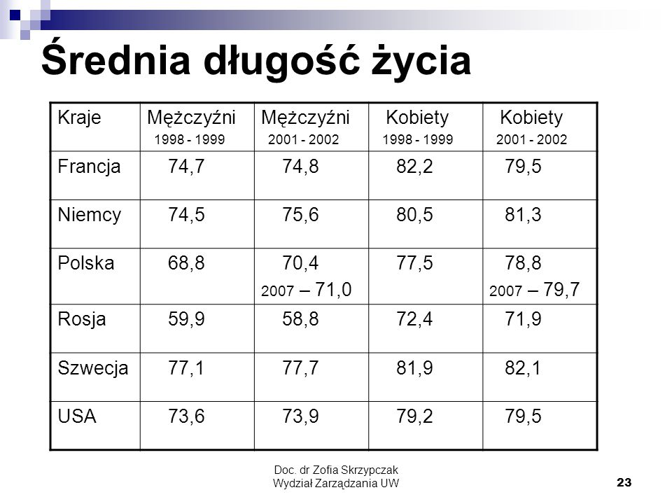 Doc. dr Zofia Skrzypczak Wydział Zarządzania UW23 Średnia długość życia KrajeMężczyźni 1998 - 1999 Mężczyźni 2001 - 2002 Kobiety 1998 - 1999 Kobiety 2