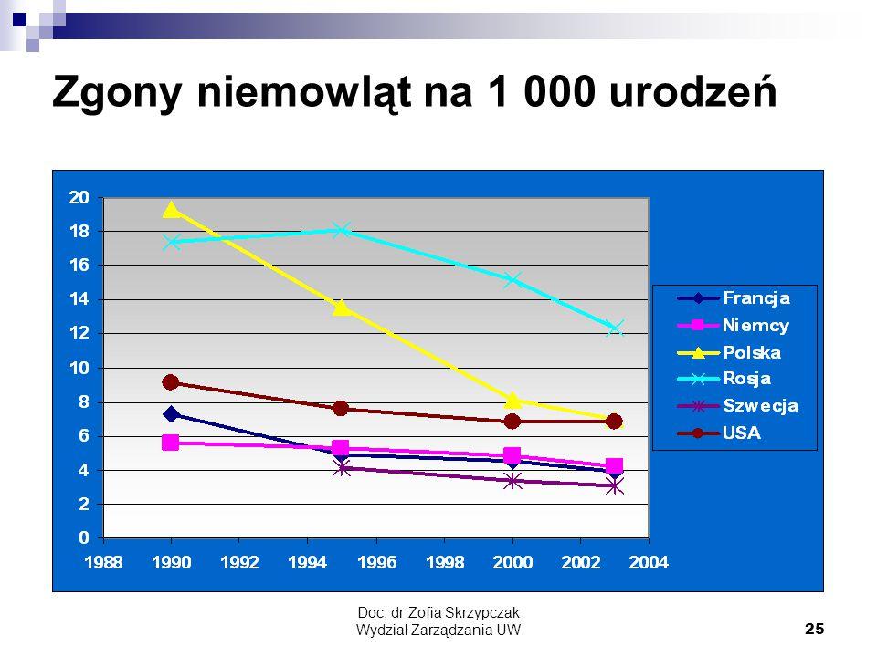Doc. dr Zofia Skrzypczak Wydział Zarządzania UW25 Zgony niemowląt na 1 000 urodzeń